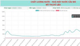 Công ty Cổ phần Cấp nước Đà Nẵng thông báo về việc giảm áp lực và lưu lượng trên hệ thống cấp nước Thành phố Đà Nẵng.